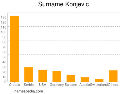 Surname Konjevic