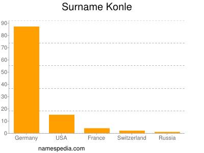 Surname Konle