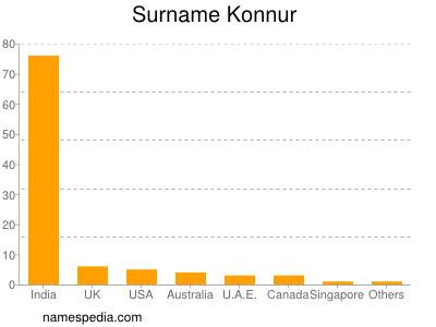Surname Konnur