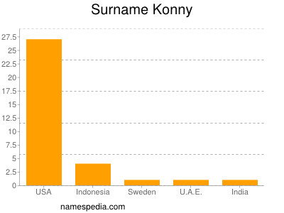 Surname Konny