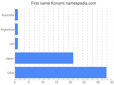 Given name Konomi