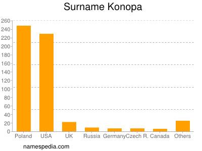 Surname Konopa