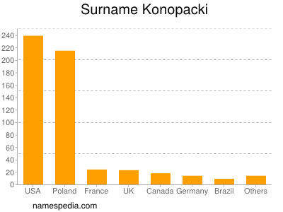Surname Konopacki