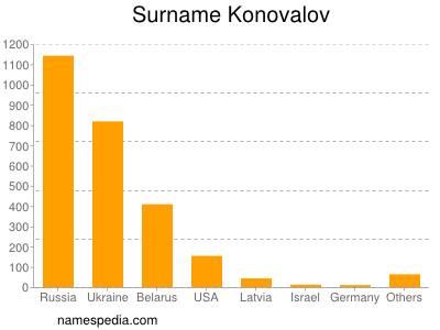Surname Konovalov