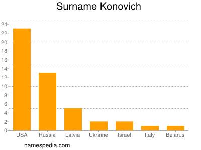 Surname Konovich