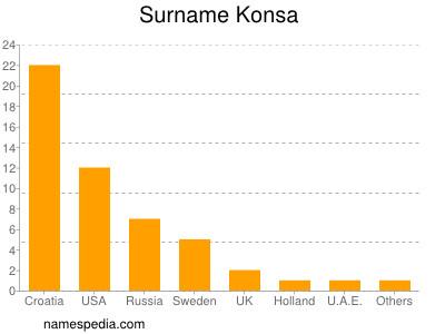 Surname Konsa
