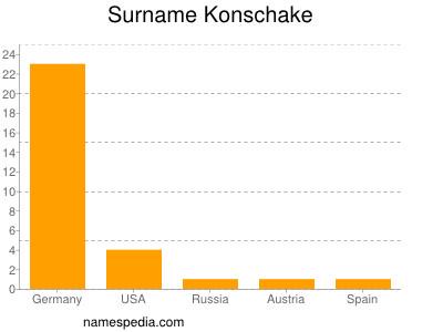 Surname Konschake