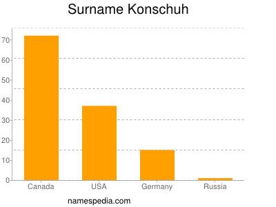 Surname Konschuh