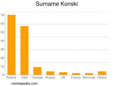 Surname Konski