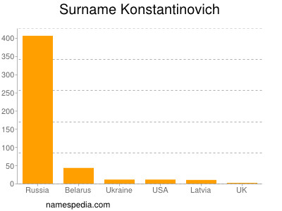 Surname Konstantinovich