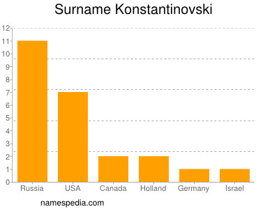 Surname Konstantinovski
