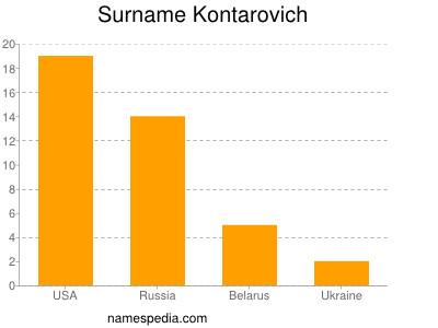 Surname Kontarovich