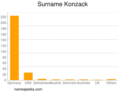 Surname Konzack