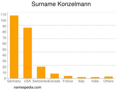 Surname Konzelmann