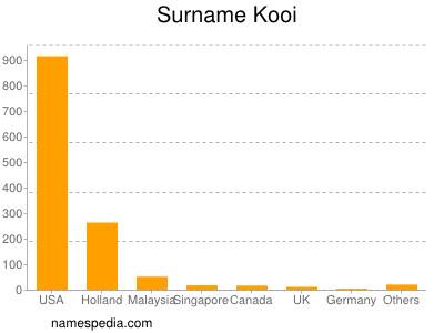 Surname Kooi