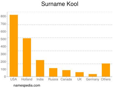 Surname Kool