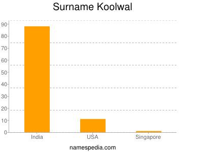 Surname Koolwal
