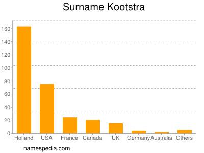 Surname Kootstra