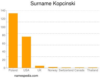 Surname Kopcinski