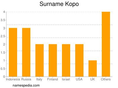 Surname Kopo