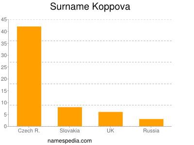 Surname Koppova