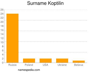 Surname Koptilin