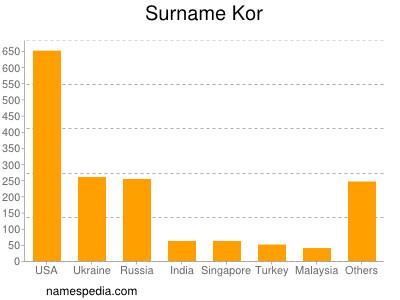 Surname Kor