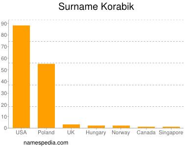 Surname Korabik