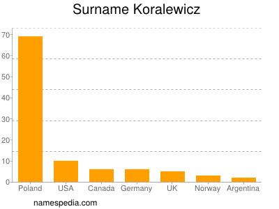 Surname Koralewicz