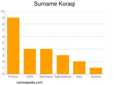 Surname Koraqi