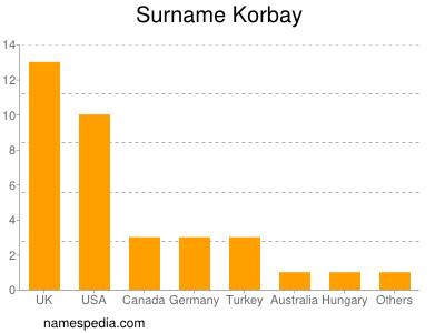 Surname Korbay