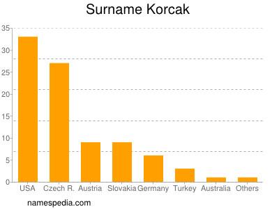 Surname Korcak