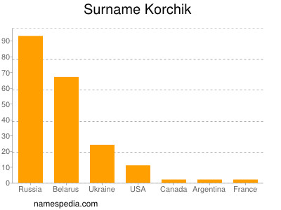 Surname Korchik