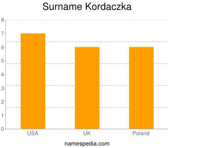 Surname Kordaczka