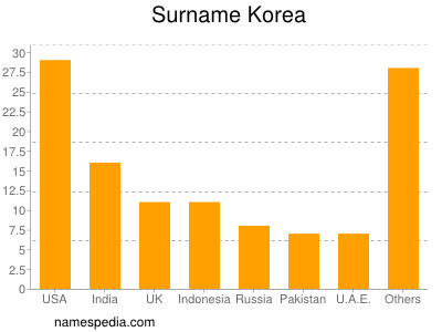 Surname Korea