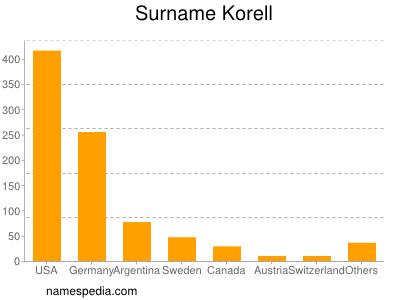Surname Korell