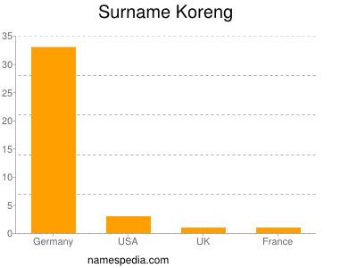 Surname Koreng