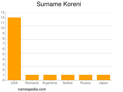 Surname Koreni
