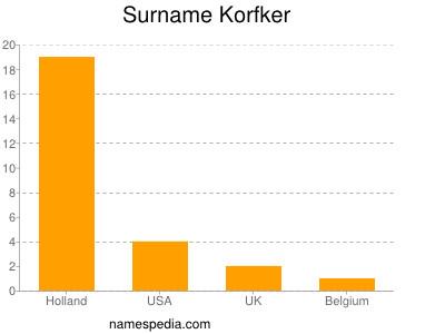 Surname Korfker