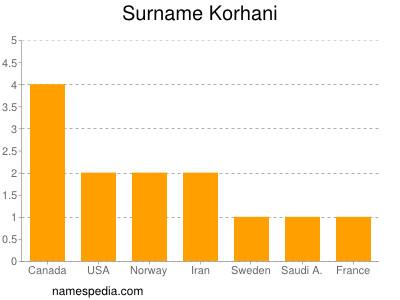 Surname Korhani