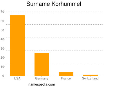 Surname Korhummel