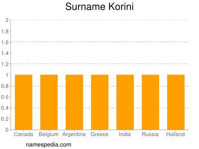 Surname Korini