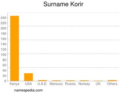 Surname Korir