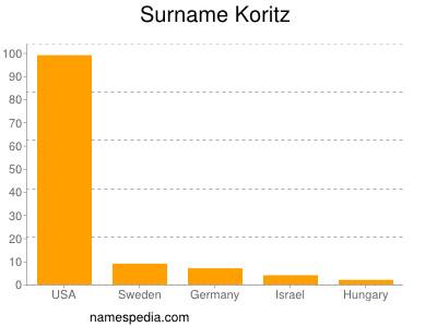 Surname Koritz