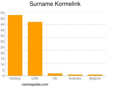 Surname Kormelink
