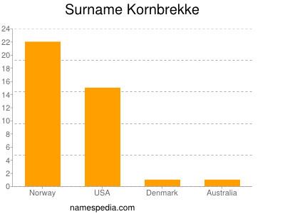Surname Kornbrekke