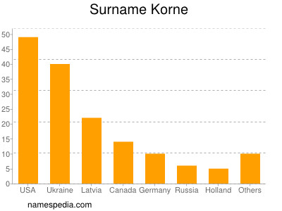 Surname Korne