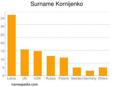 Surname Kornijenko