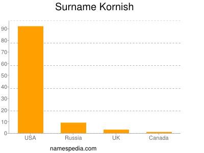 Surname Kornish