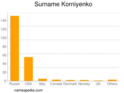 Surname Korniyenko